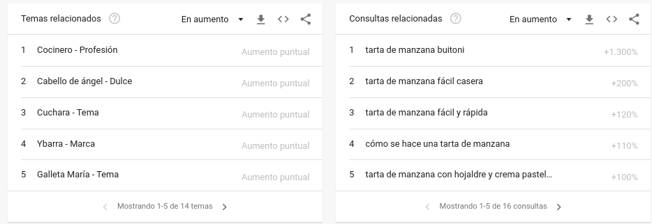 consulta relacionadas google trends