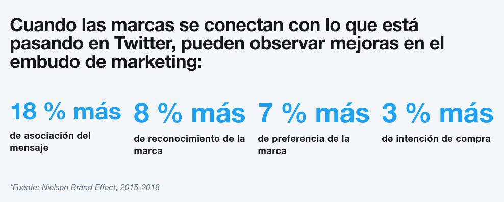 twitter para empresas embudo marketing